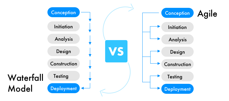 Waterfall and Agile Framework Difference