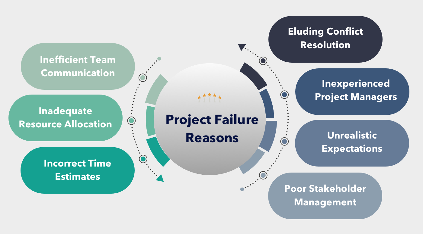 Common Reasons for Project Failure