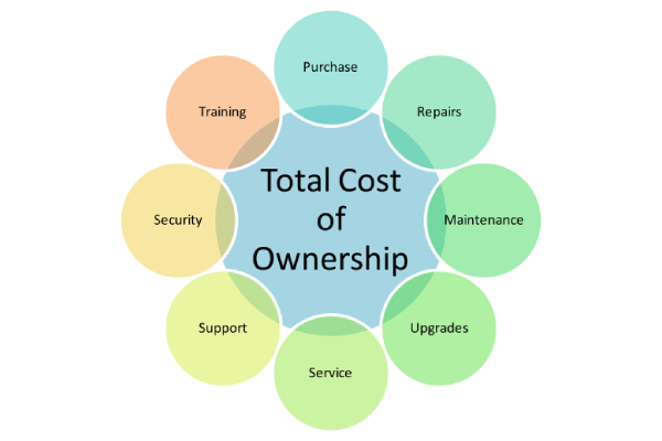 Total Ownership Cost