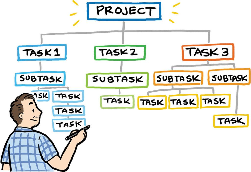 Task Management Software: task and subtask