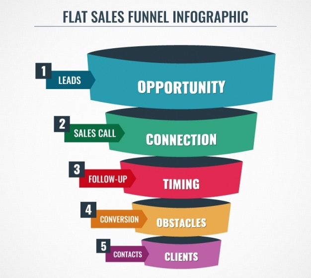 Sales Funnel: Marketing Project Management Software