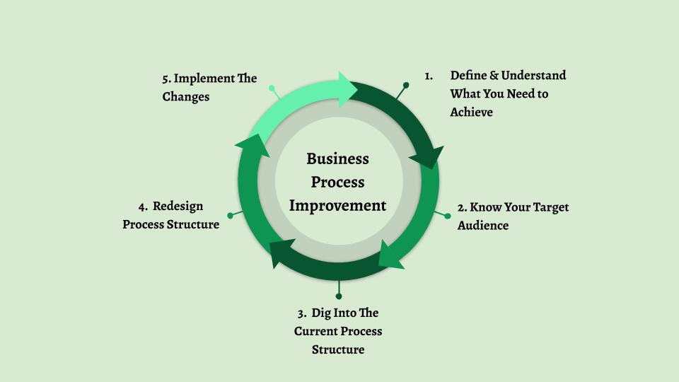 business process improvement steps