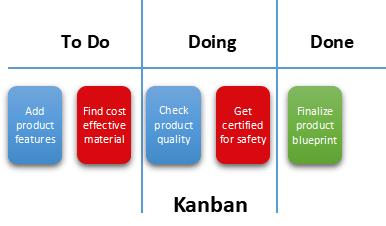 Kanban project management methodology