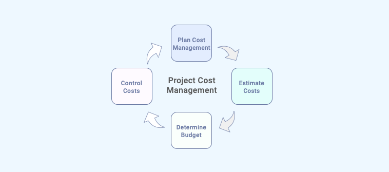 Project Cost Management Process