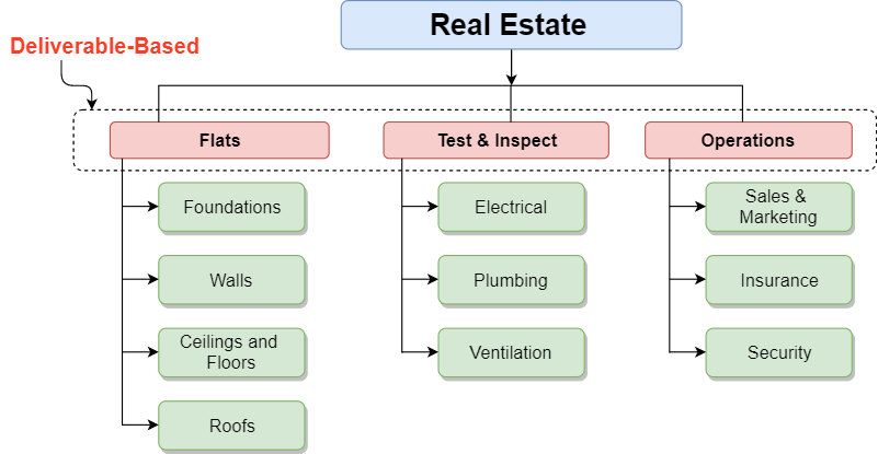 Project Deliverable-based structures