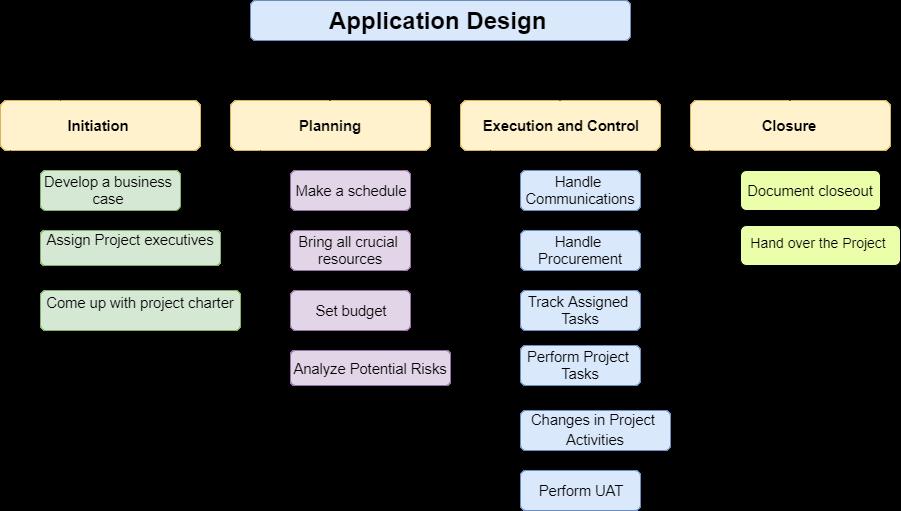 Project Work Breakdown Structure-WBS