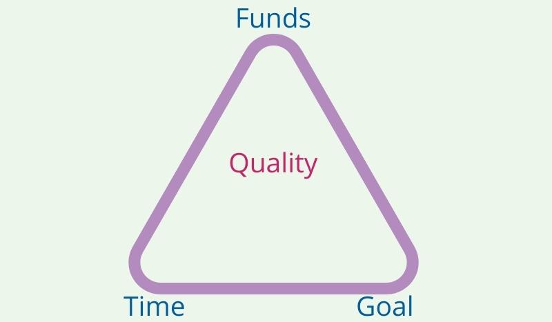 Quality Constraint