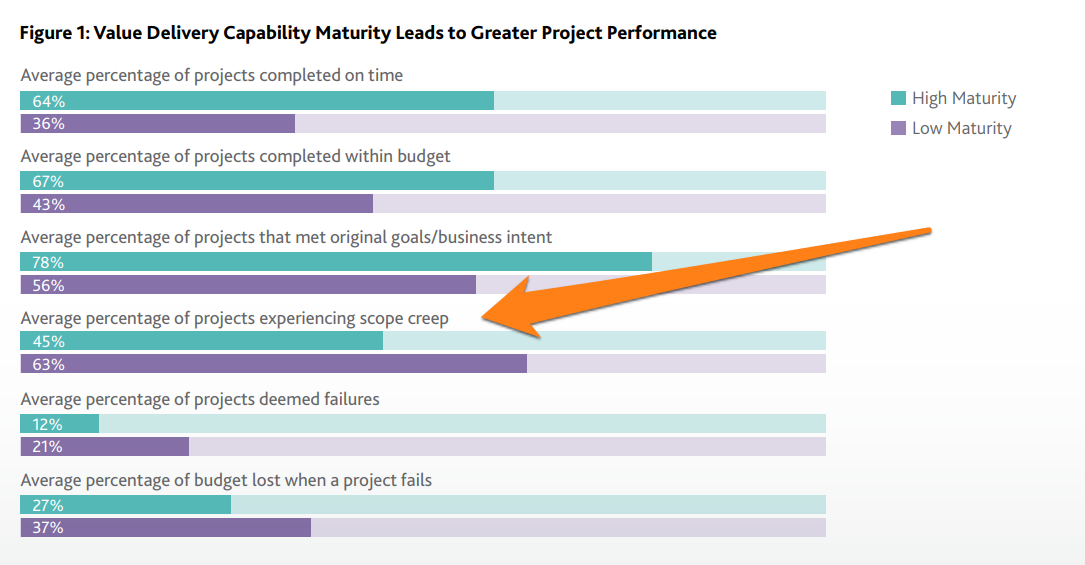Project Management Scope creep Stats