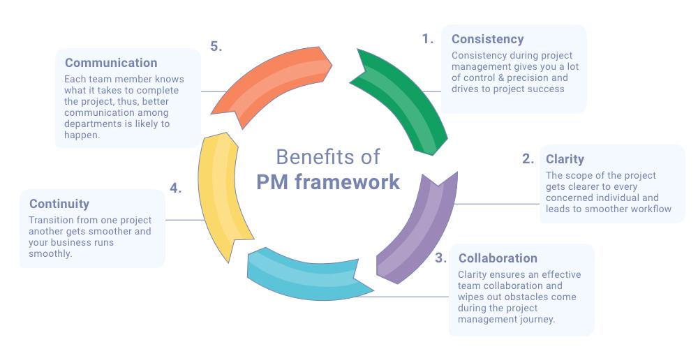 Benefits of Project Management Framework
