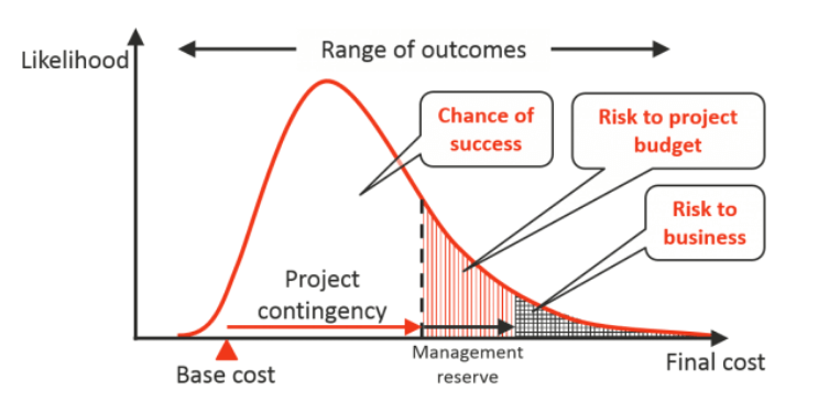 Monte Carlo Analysis Probability Curves