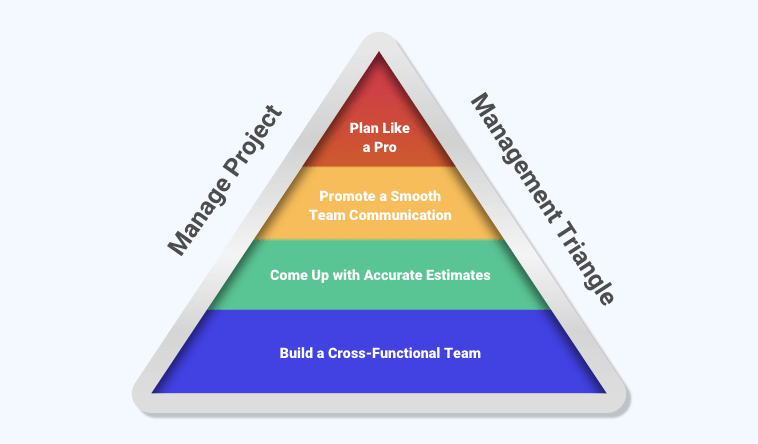 Manage Project Management Triangle