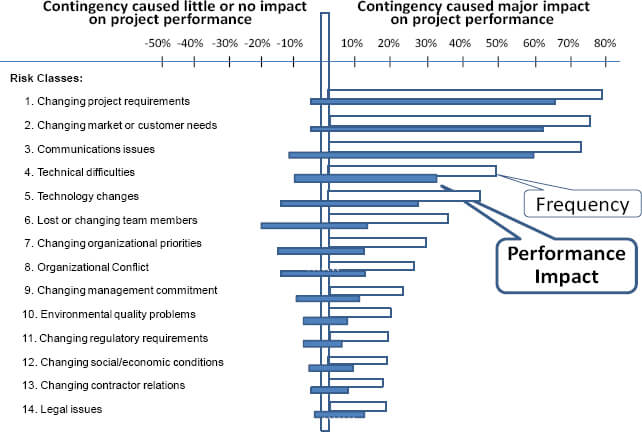 risk-classes-frequency-and-impact-on-project-performance
