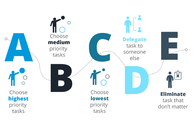 ABCDE method