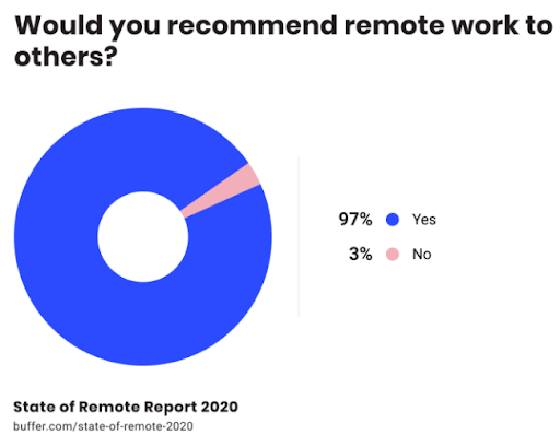 remote employees are willing to recommend remote work to others