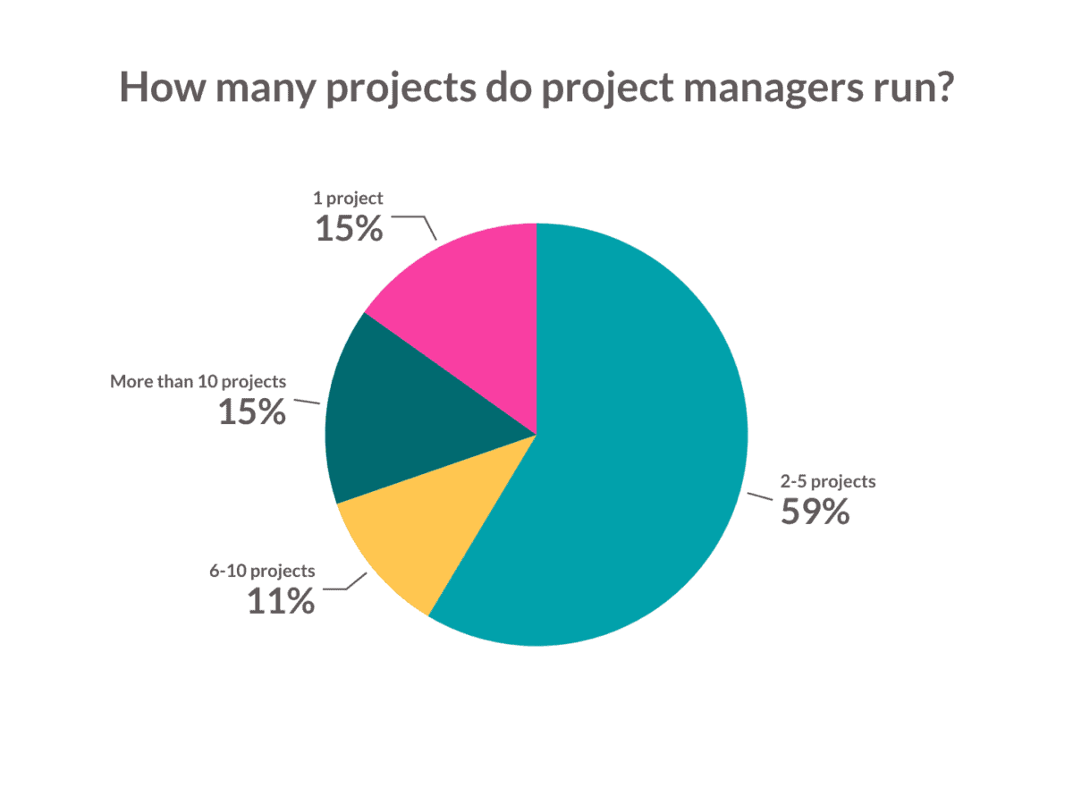 how many projects a project managers manage?