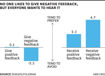 Give positive and corrective feedback.