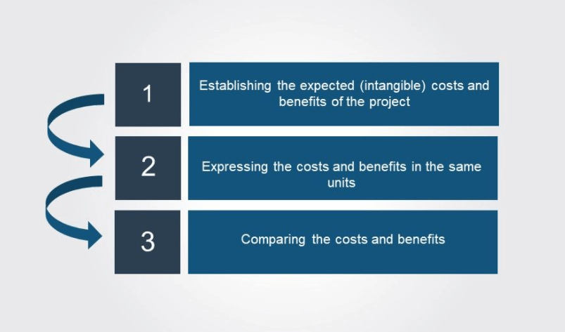 Project cost analysis Benefits