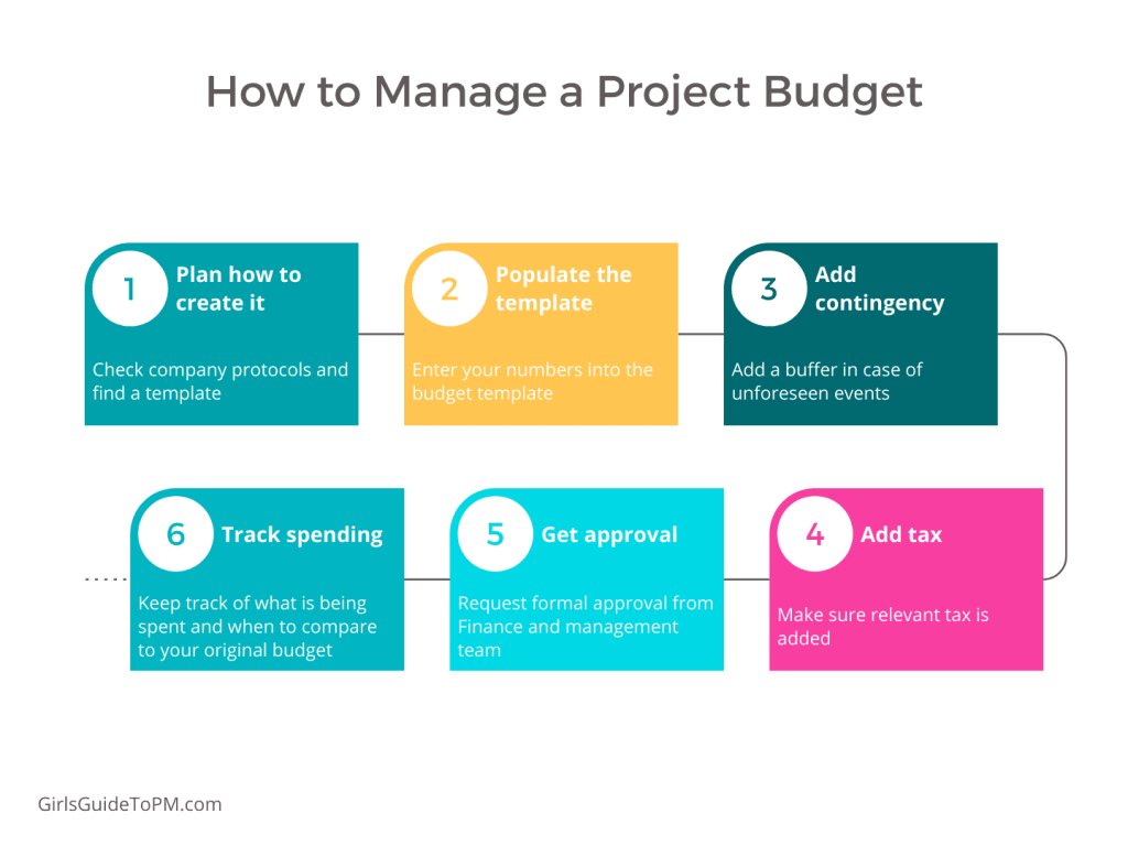 Manage Project Budget