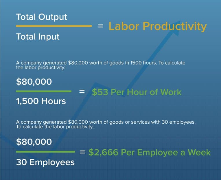 importance of measuring productivity