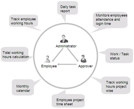 What Is Time Management Software