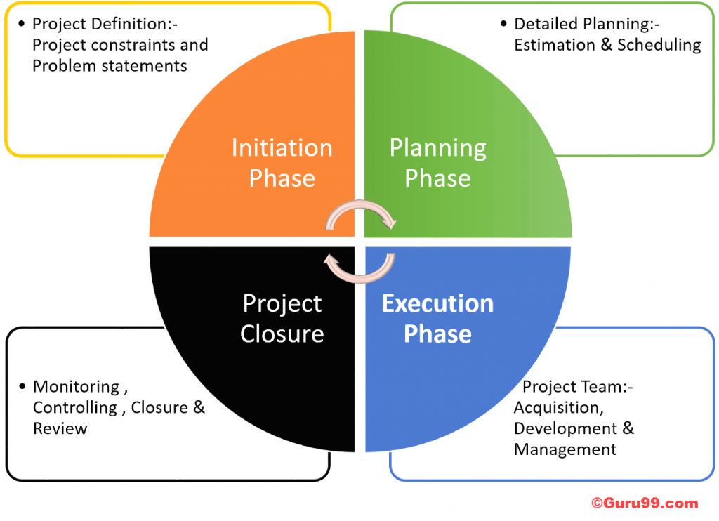 What Is Project Closure?